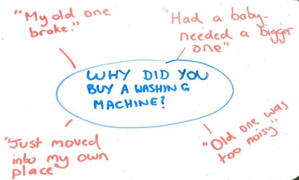 Slide: Example search query. Intent to buy a washing machine